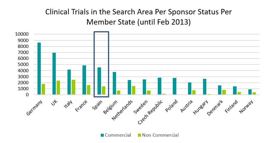 Clinical Trials in the Search Area Per Sponsor Status Per Member State