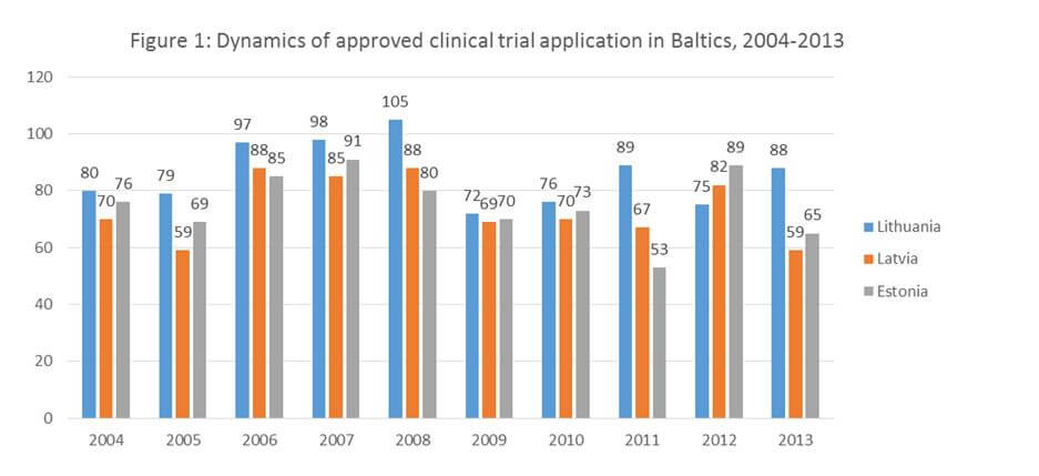 Figure 1 dynamics of approved clinical trial application in Baltics 2004-2013