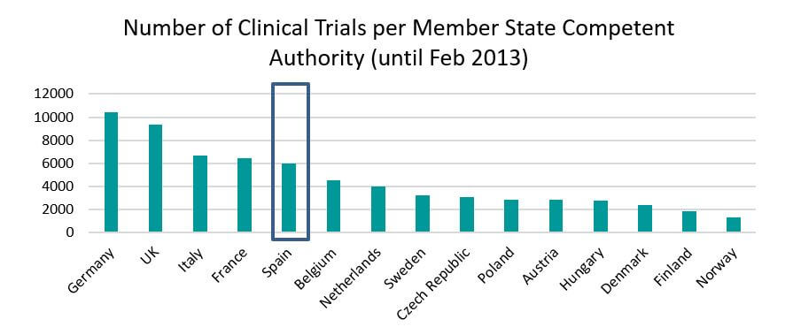 Number of clinical trials per member state competent authority