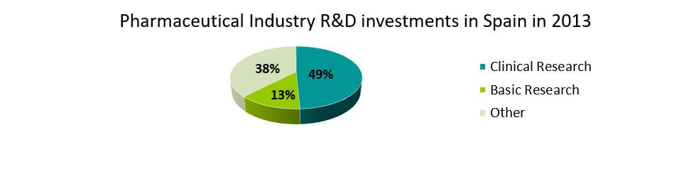 Pharmaceutical Industry R&D investments in Spain in 2013