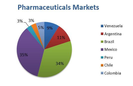 Pharmaceuticals markets