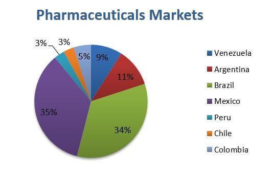 Pharmaceuticals markets