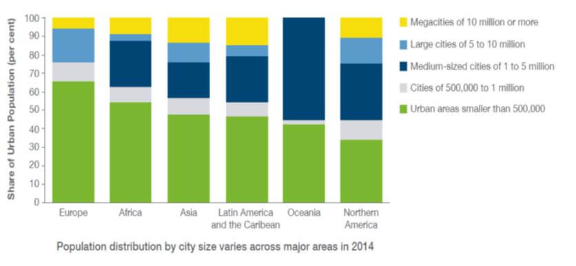 Population distribution by city size varies across mayor areas